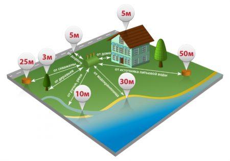 Схема размещения очистной установки на участке
