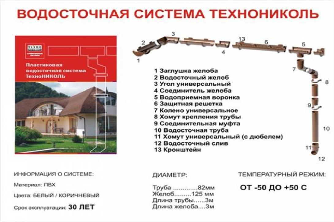 vodostochnaya sistema tehnonikol